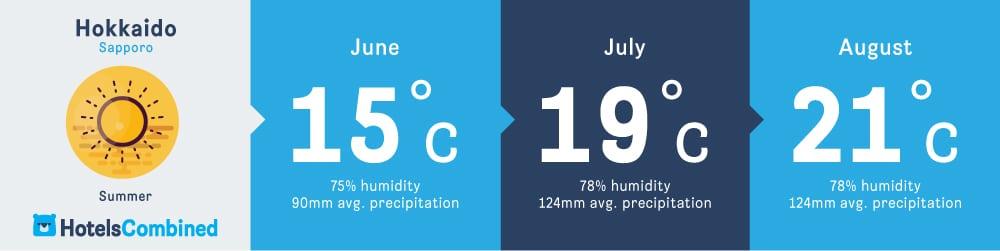 อากาศในฤดูร้อนของซัปโปโร