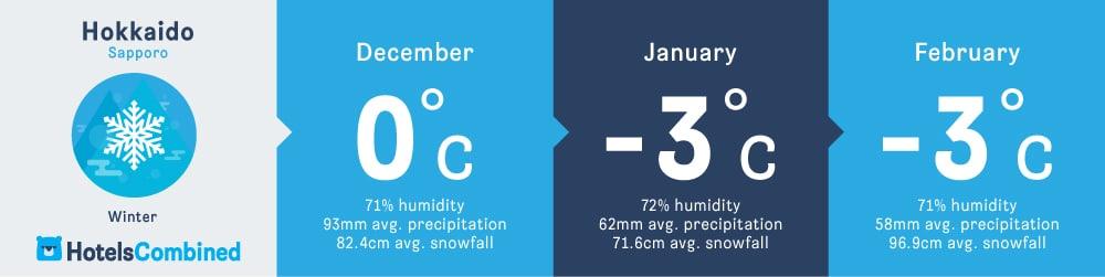 อากาศในฤดูหนาวของซัปโปโร