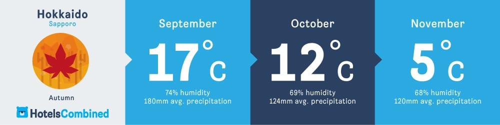 อากาศในฤดูใบไม้ร่วงของซัปโปโร