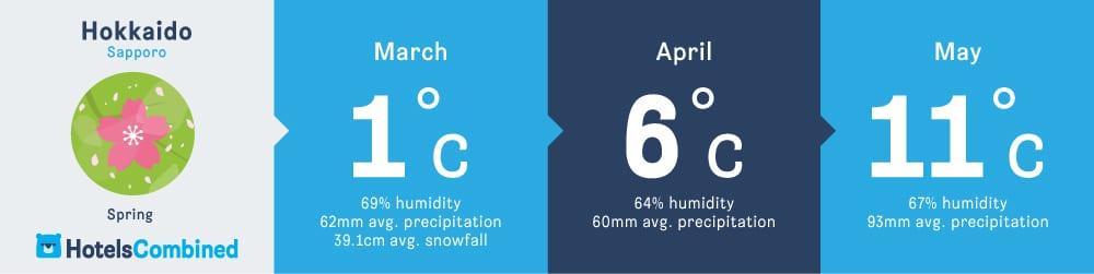 อากาศในฤดูใบไม้ผลิของซัปโปโร