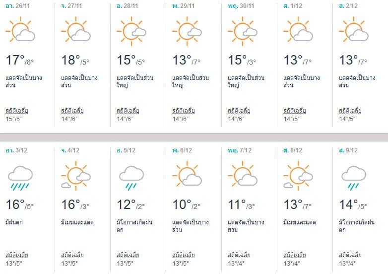 พยากรณ์อากาศนาโกย่า (Nagoya) เดือนธันวาคม 2017