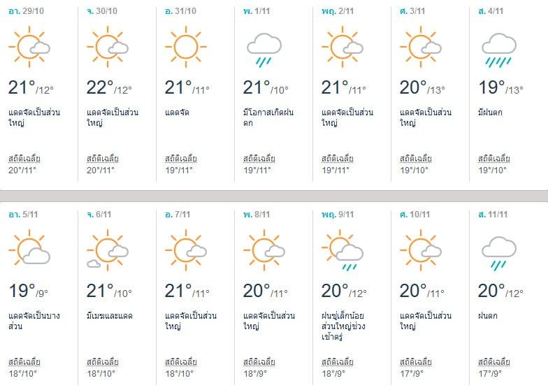 พยากรณ์อากาศนาโกย่า (Nagoya) เดือนพฤศจิกายน 2017
