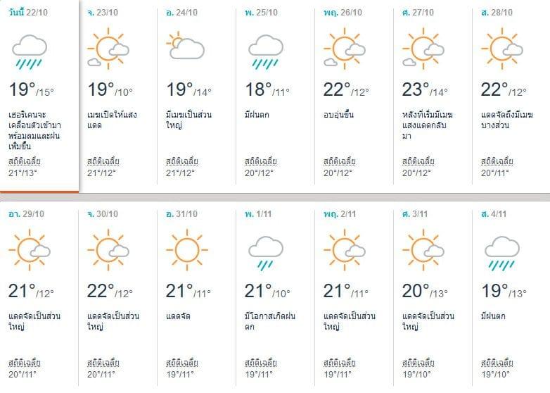 พยากรณ์อากาศนาโกย่า (Nagoya) เดือนตุลาคม 2017