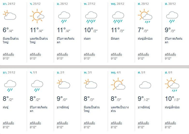 พยากรณ์อากาศโทยาม่า (Toyama) เดือนธันวาคม 2017
