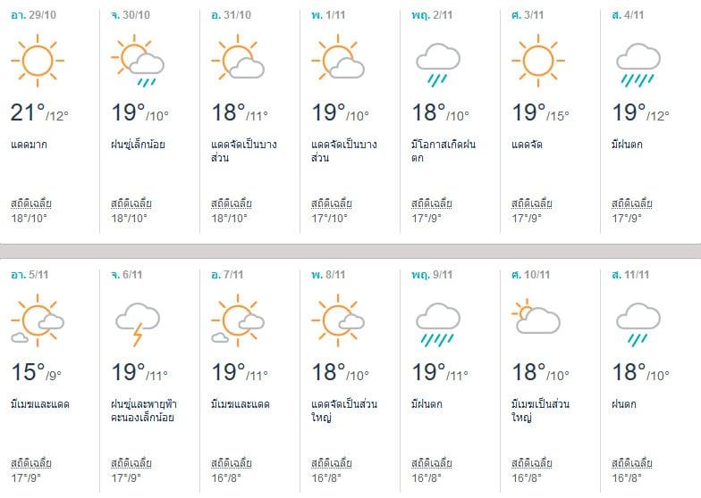 พยากรณ์อากาศโทยาม่า (Toyama) เดือนพฤศจิกายน 2017