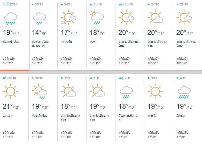 พยากรณ์อากาศโทยาม่า (Toyama) เดือนตุลาคม 2017