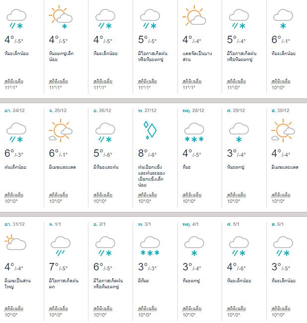 พยากรณ์อากาศนิกโก้ (Nikko) เดือนธันวาคม 2017