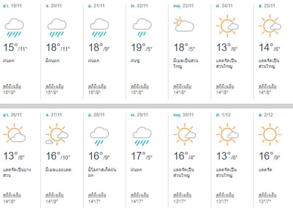 พยากรณ์อากาศโตเกียว (Tokyo) เดือนพฤศจิกายน 2017