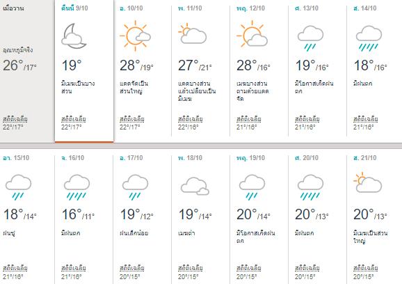 พยากรณ์อากาศโตเกียว (Tokyo) เดือนตุลาคม 2017
